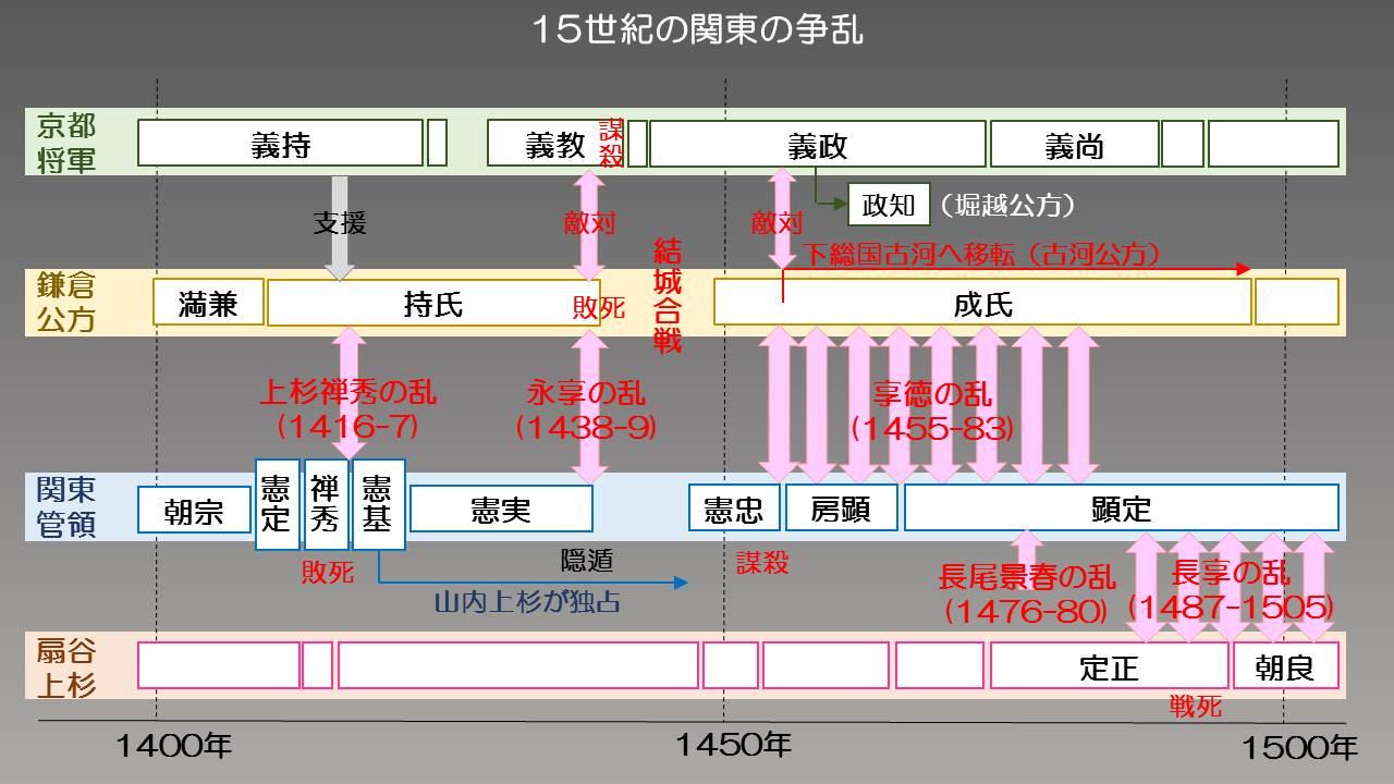 管領屋敷 (1):各駅停車:So-net...